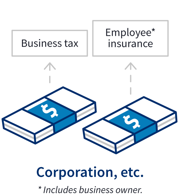 Two stacks of cash represent the business tax and employee insurance paid separately by a corporation or other business