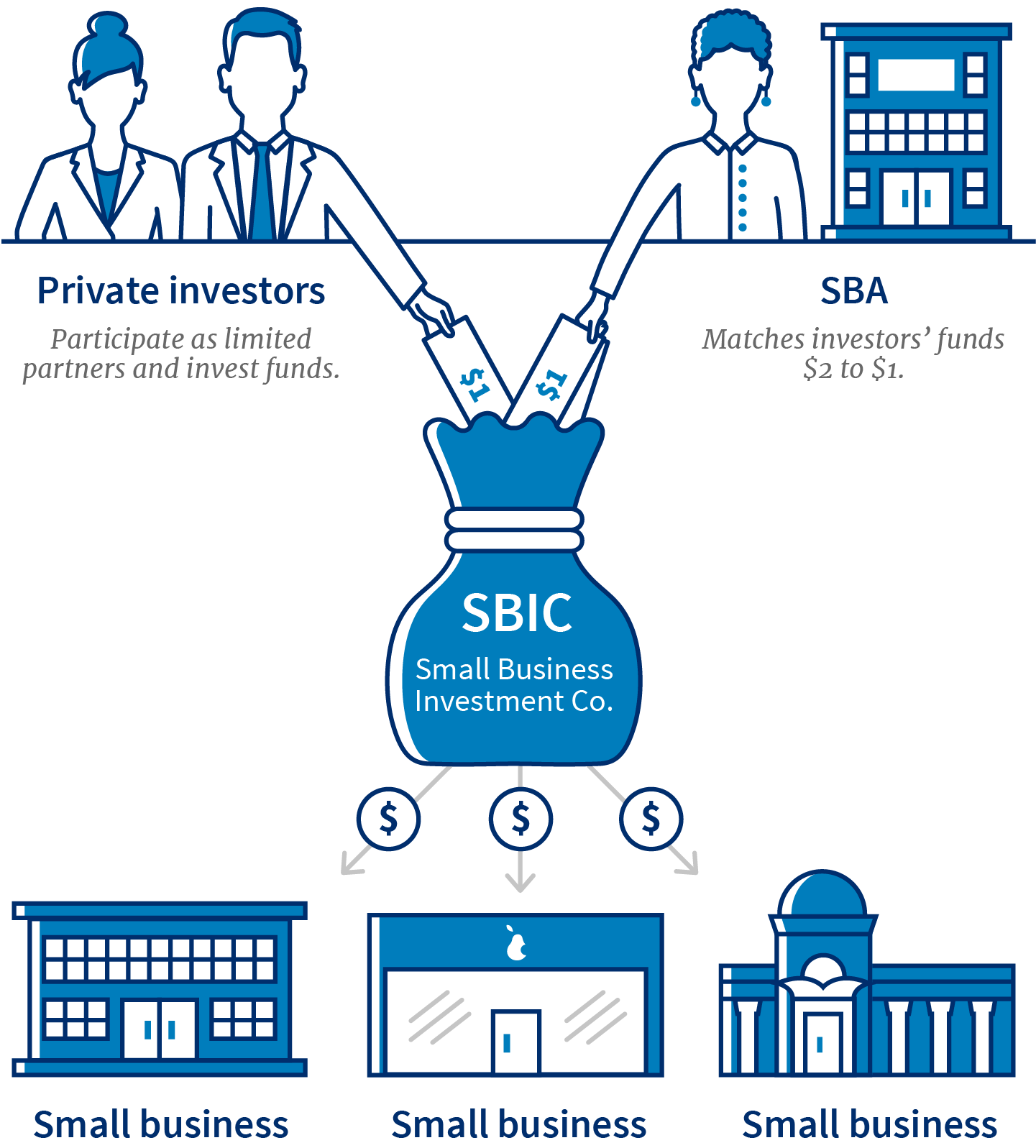 An infographic showing how private investors contribute funds to a Small Business Investment Company. The SBA matches funds $2 to $1, and the SBIC then distributes funds to small businesses in the form of investments.