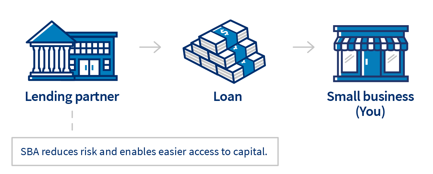 SBA reduces risk and enables easier access to capital.