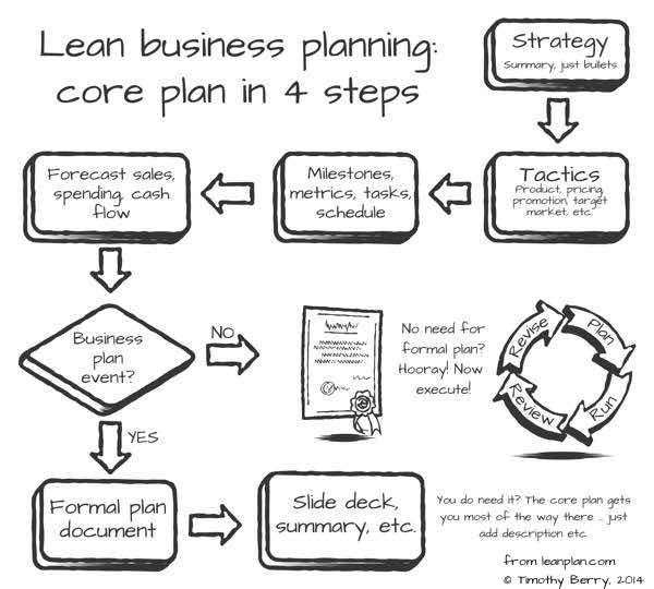 Fundamentals Of Lean Business Planning