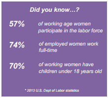 Did you know...?  57% of working age women participate in the labor force.  74% of employed women work full-time.  70% of working women have children under 18 years old. -2014 US Dept of Labor Statistics